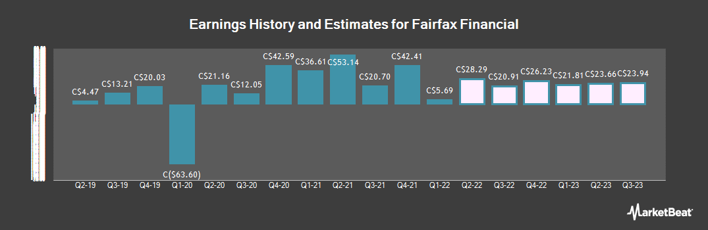 Earnings by Quarter for Fairfax Financial (TSE:FFH)