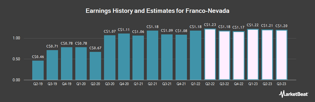 Earnings by Quarter for Franco Nevada (TSE:FNV)