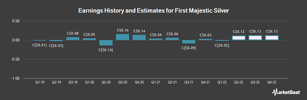 Earnings by Quarter for First Majestic Silver Corp. (TSE:FR)