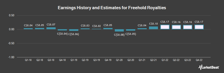 Earnings by Quarter for Freehold Royalties (TSE:FRU)