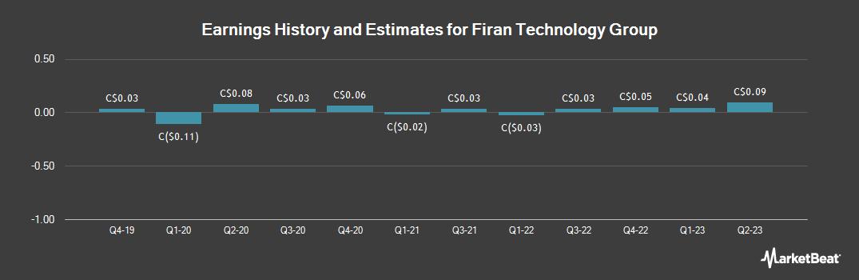 Earnings by Quarter for Firan Technology Group Corp. (TSE:FTG)