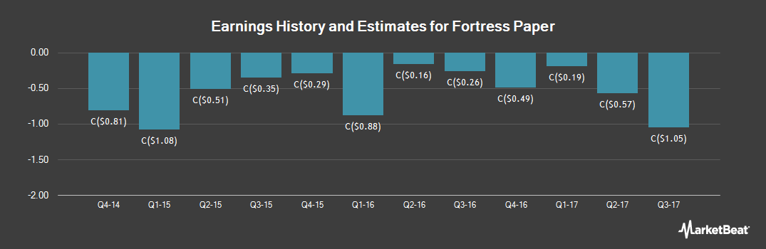 Earnings by Quarter for Fortress Paper (TSE:FTP)