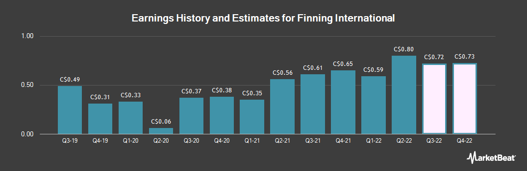 Earnings by Quarter for Finning International (TSE:FTT)