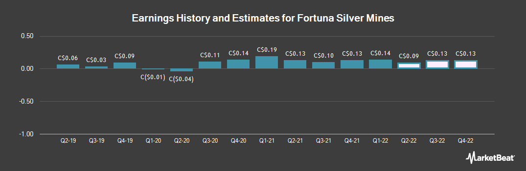 Earnings by Quarter for Fortuna Silver Mines (TSE:FVI)