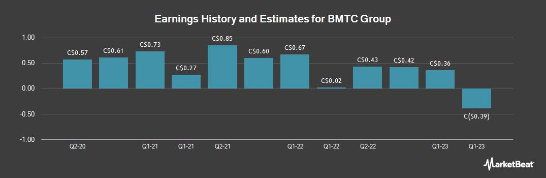 Earnings by Quarter for Groupe BMTC (TSE:GBT)