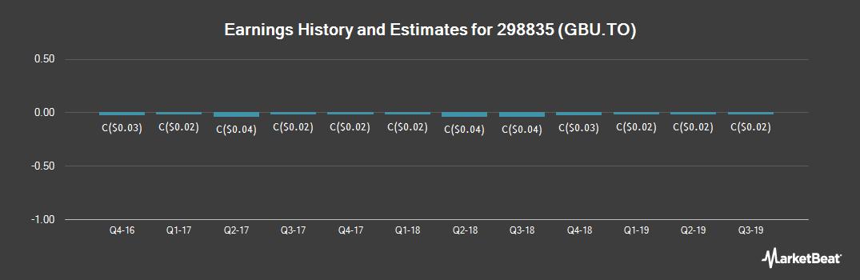 Earnings by Quarter for Gabriel Resources (TSE:GBU)