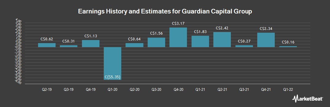 Earnings by Quarter for Guardian Capital Group (TSE:GCG)