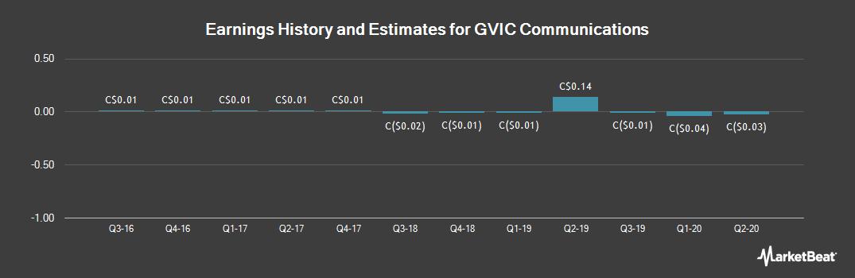 Earnings by Quarter for Gvic Communications (TSE:GCT)