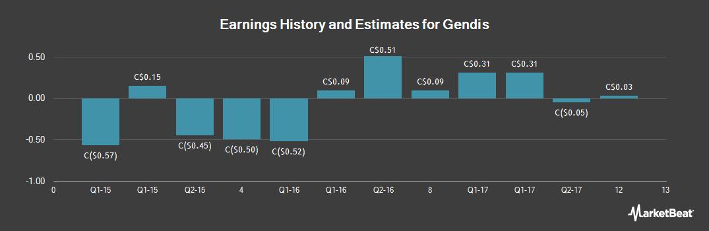 Earnings by Quarter for Gendis (TSE:GDS)