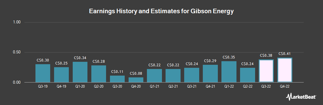 Earnings by Quarter for Gibson Energy (TSE:GEI)