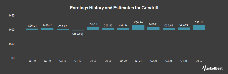 Earnings by Quarter for Geodrill (TSE:GEO)