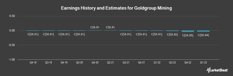 Earnings by Quarter for Goldgroup Mining (TSE:GGA)