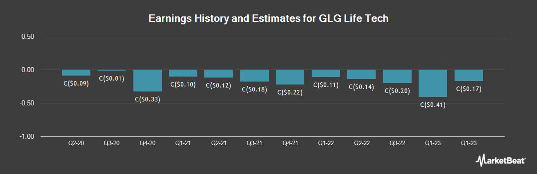 Earnings by Quarter for GLG Life Tech (TSE:GLG)