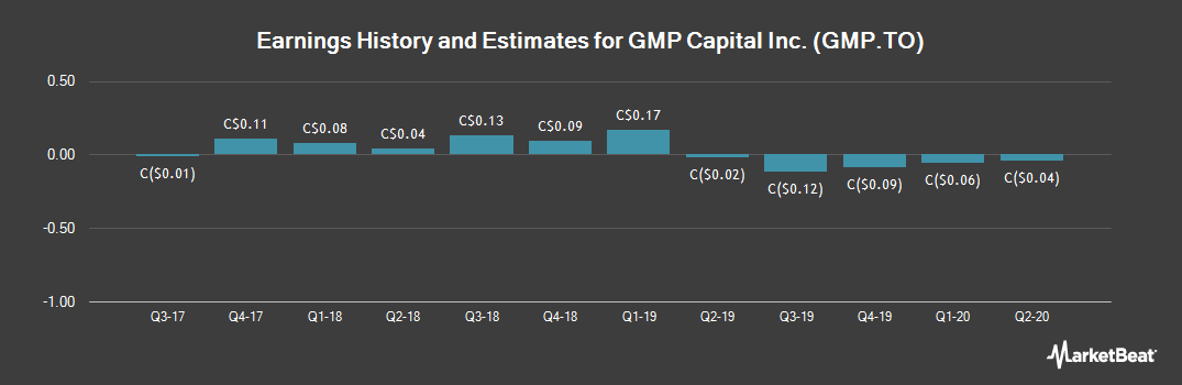Earnings by Quarter for GMP Capital (TSE:GMP)