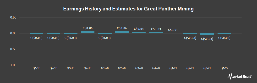 Earnings by Quarter for Great Panther Silver Ltd (TSE:GPR)