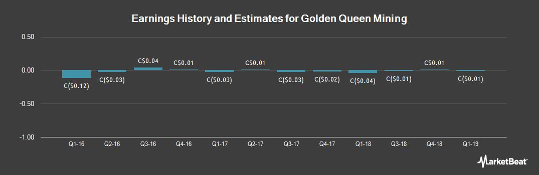 Earnings by Quarter for Golden Queen Mining (TSE:GQM)