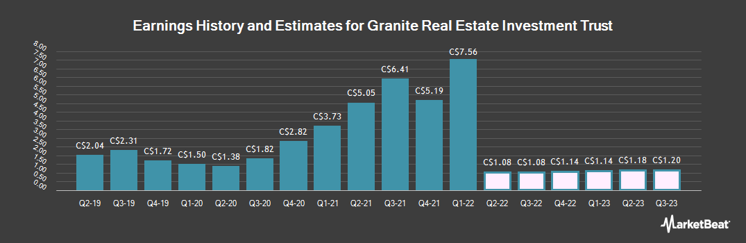 Earnings by Quarter for Granite Real Estate Investment Trust (TSE:GRT)