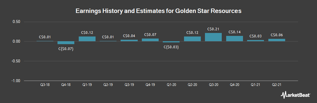 Earnings by Quarter for Golden Star Resources (TSE:GSC)