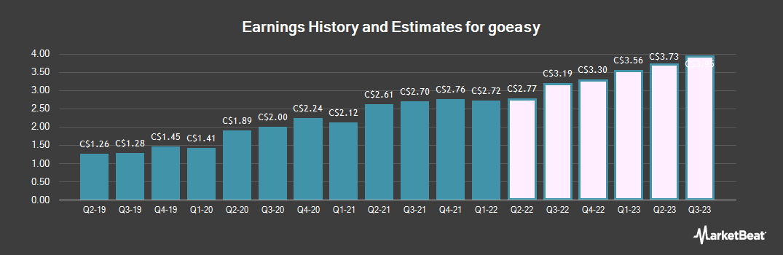 Earnings by Quarter for goeasy (TSE:GSY)