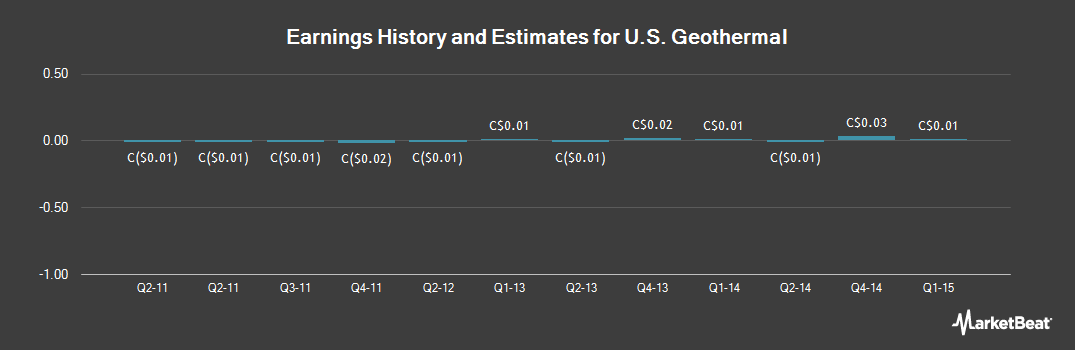 Earnings by Quarter for US Geothermal (TSE:GTH)