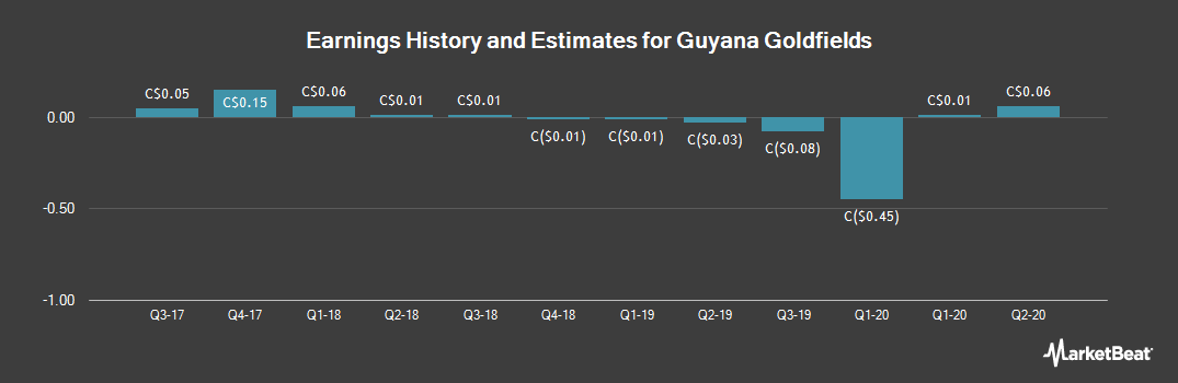 Earnings by Quarter for Guyana Goldfields (TSE:GUY)