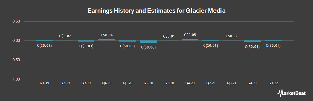 Earnings by Quarter for Glacier Media (TSE:GVC)
