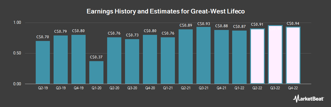 Earnings by Quarter for Great-West Lifeco (TSE:GWO)