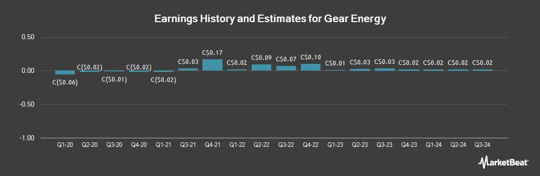 Earnings by Quarter for Gear Energy (TSE:GXE)