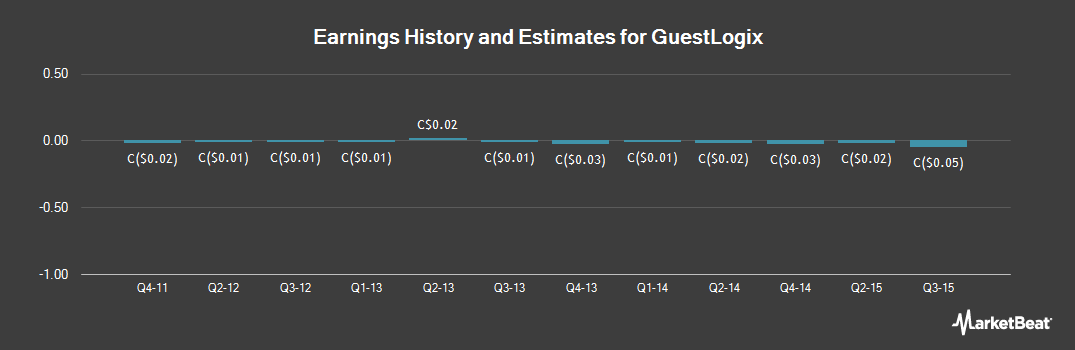 Earnings by Quarter for Guestlogix (TSE:GXI)