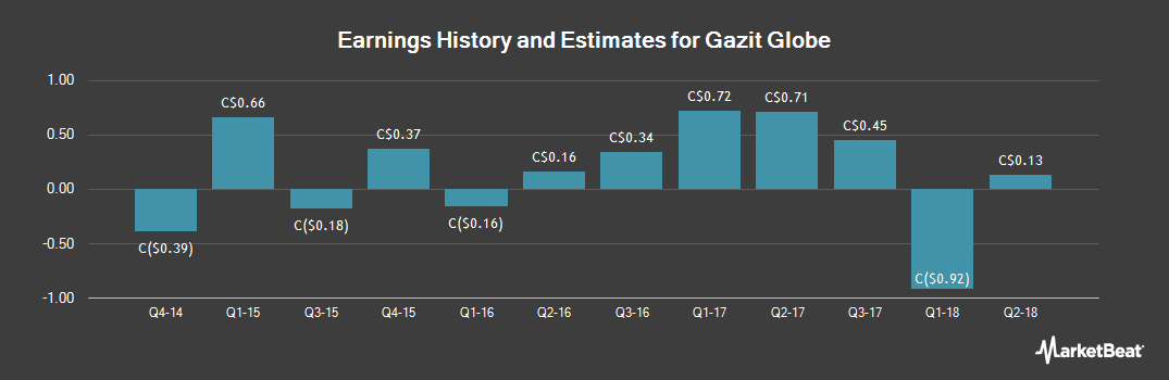 Earnings by Quarter for Gazit Globe Ltd (TSE:GZT)