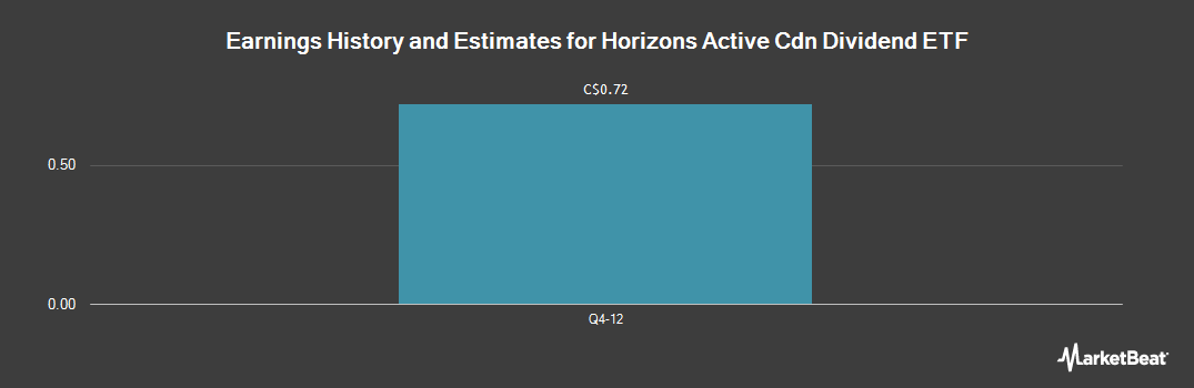 Earnings by Quarter for Horizons Active Cdn Dividend Etf (TSE:HAL)