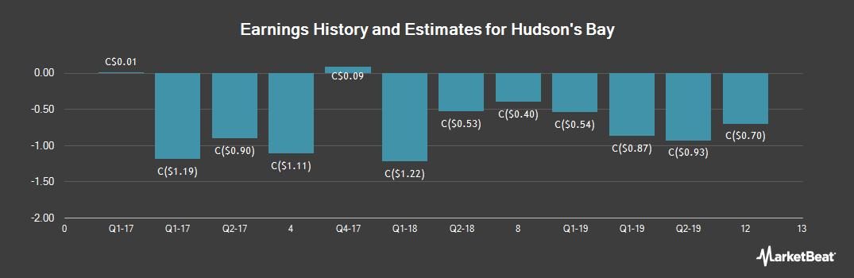 Earnings by Quarter for Hudson`s Bay Co (TSE:HBC)