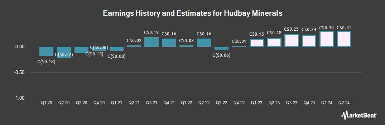 Earnings by Quarter for Hudbay Minerals (TSE:HBM)