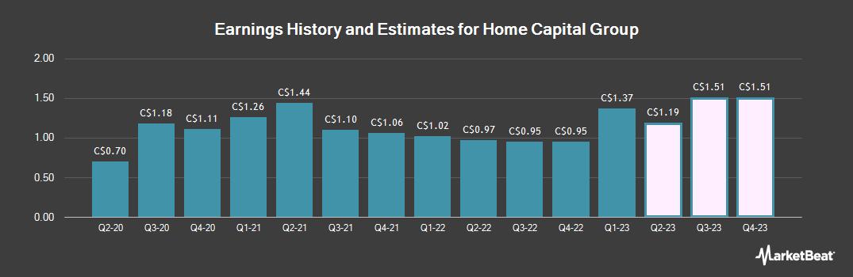 Earnings by Quarter for Home Capital Group (TSE:HCG)