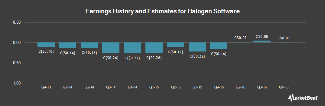 Earnings by Quarter for Halogen Software (TSE:HGN)