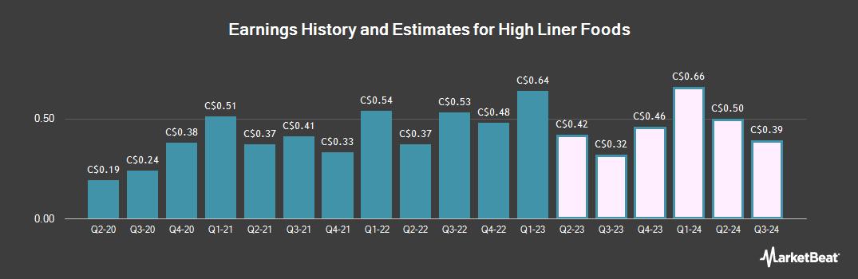 Earnings by Quarter for High Liner Foods (TSE:HLF)