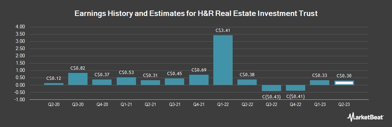 Earnings by Quarter for H&R Real Estate Investment Trust (TSE:HR)