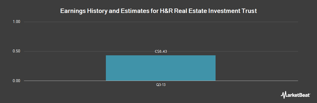Earnings by Quarter for H&R Real Estate Investment Trust (TSE:HR.UN)