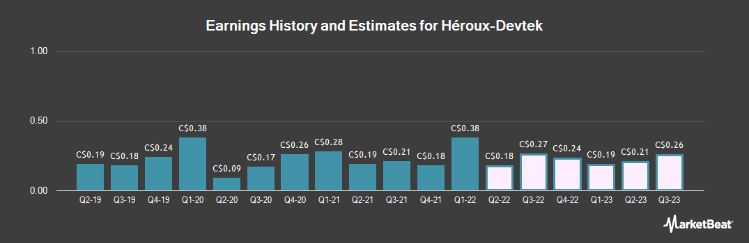 Earnings by Quarter for H�roux-Devtek (TSE:HRX)