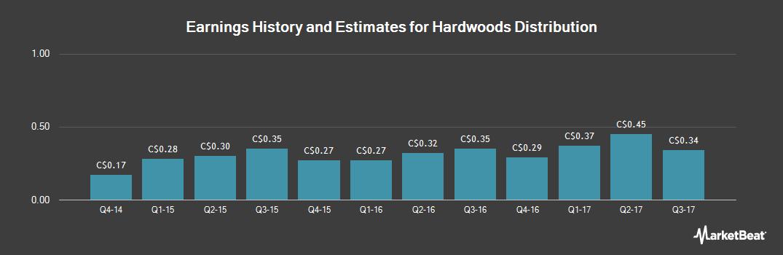 Earnings by Quarter for Hardwoods Distribution (TSE:HWD)