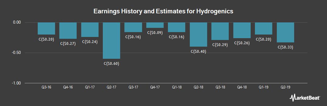 Earnings by Quarter for Hydrogenics (TSE:HYG)