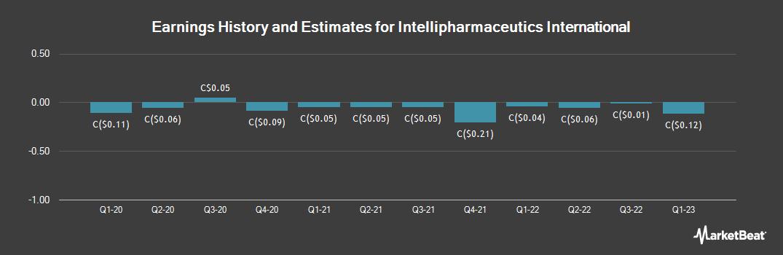 Earnings by Quarter for IntelliPharmaCeutics International (TSE:I)