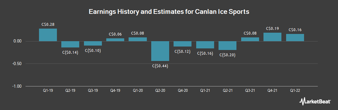 Earnings by Quarter for Canlan Ice Sports (TSE:ICE)