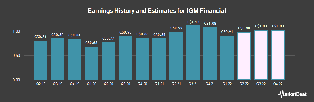 Earnings by Quarter for IGM Financial (TSE:IGM)