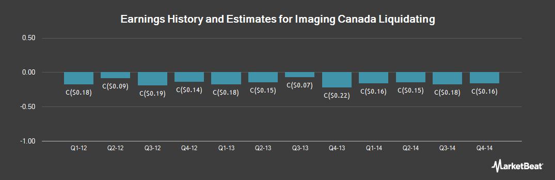 Earnings by Quarter for IMRIS (TSE:IM)