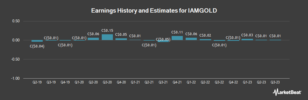 Earnings by Quarter for Iamgold (TSE:IMG)