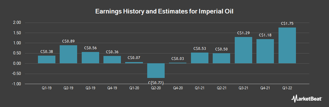 Earnings by Quarter for Imperial Oil (TSE:IMO)