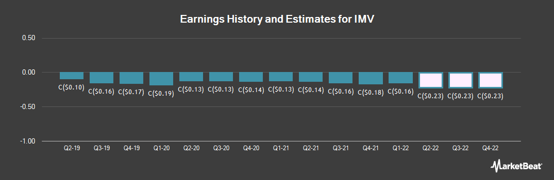 Earnings by Quarter for ImmunoVaccine (TSE:IMV)