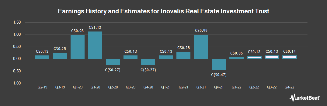 Earnings by Quarter for Inovalis Real Estate Investment Trust (TSE:INO)