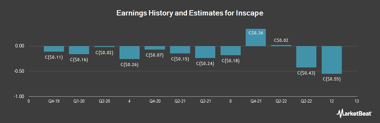 Earnings by Quarter for INSCAPE (TSE:INQ)